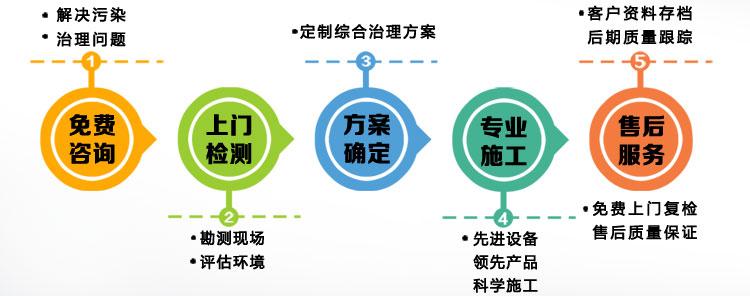 立美净除甲醛专业服务流程